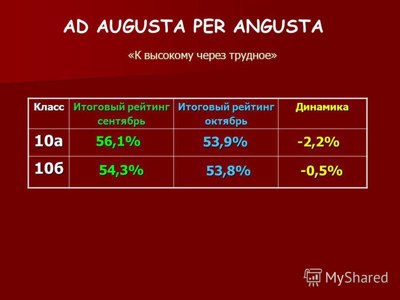 AD AUGUSTA PER ANGUSTA «К высокому через трудное» Класс Итоговый рейтинг сентябрь октябрь Динамика 10 а 10 б 56,1% 54,3% 53,9% 53,8% -2,2% -0,5%
