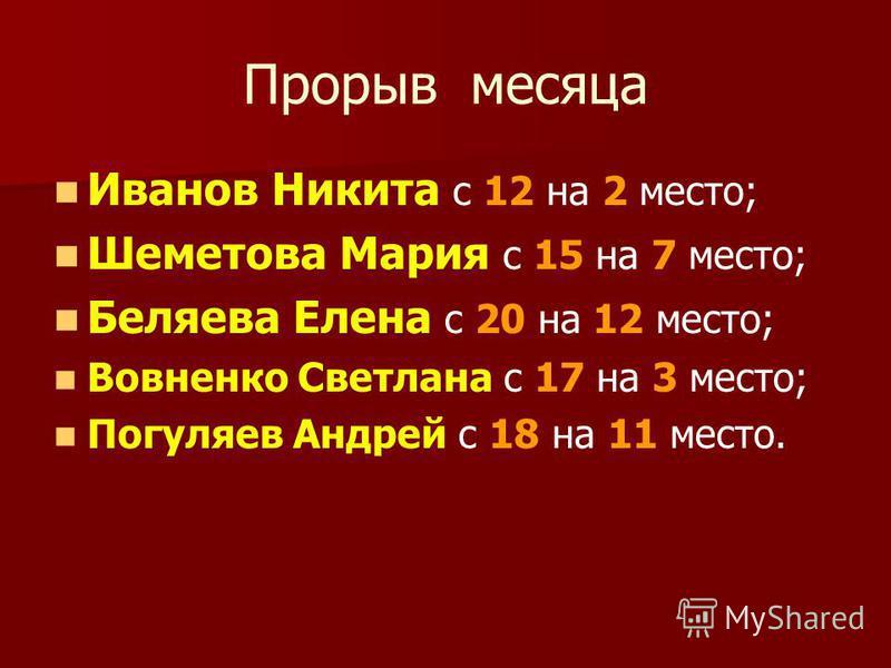 Прорыв месяца Иванов Никита с 12 на 2 место; Шеметова Мария с 15 на 7 место; Беляева Елена с 20 на 12 место; Вовненко Светлана с 17 на 3 место; Погуляев Андрей с 18 на 11 место.