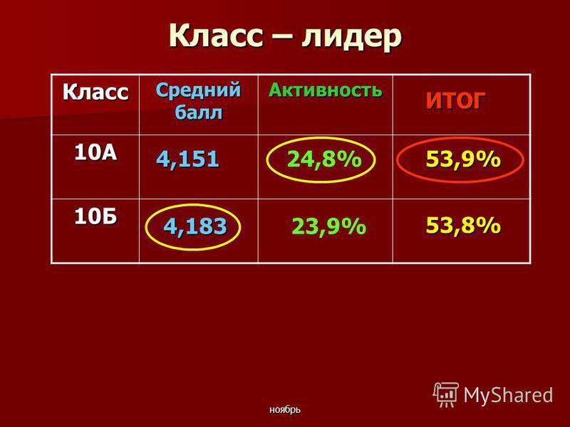 ноябрь Класс – лидер Класс Средний балл Активность 10А 10Б 53,8% ИТОГ 4,151 4,183 53,9%24,8% 23,9%