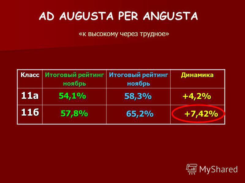 AD AUGUSTA PER ANGUSTA «к высокому через трудное» Класс Итоговый рейтинг ноябрь ноябрь Динамика 11 а 11 б 54,1% 57,8% 58,3% 65,2% +4,2% +7,42%