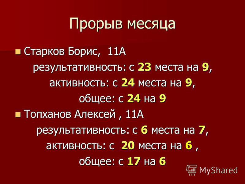 Прорыв месяца Старков Борис, 11А Старков Борис, 11А результативность: с 23 места на 9, активность: с 24 места на 9, общее: с 24 на 9 Топханов Алексей, 11А Топханов Алексей, 11А результативность: с 6 места на 7, активность: с 20 места на 6, общее: с 1