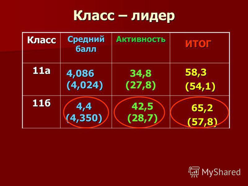 Класс – лидер Класс Средний балл Активность 11 а 11 б 65,2(57,8) ИТОГ 4,086(4,024) 4,4(4,350) 58,3(54,1) 34,8 (27,8) 42,5 (28,7)