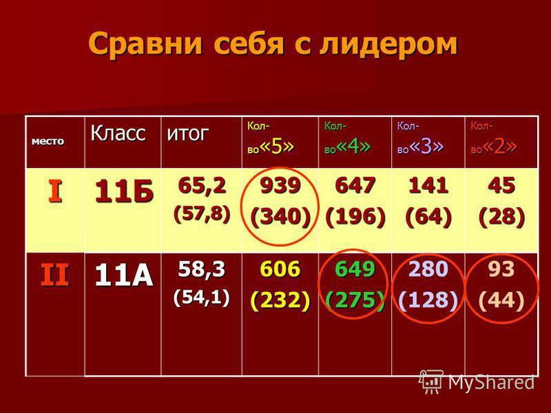 Сравни себя с лидером место Класситог Кол- во «5» Кол- во «4» Кол- во «3» Кол- во «2» I11Б65,2(57,8)939(340)647(196)141(64)45(28) II11А58,3(54,1)606(232)649(275) 280 (128) 93 (44)