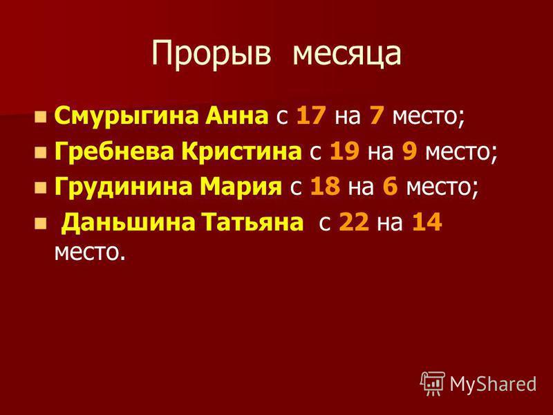 Прорыв месяца Смурыгина Анна с 17 на 7 место; Гребнева Кристина с 19 на 9 место; Грудинина Мария с 18 на 6 место; Даньшина Татьяна с 22 на 14 место.