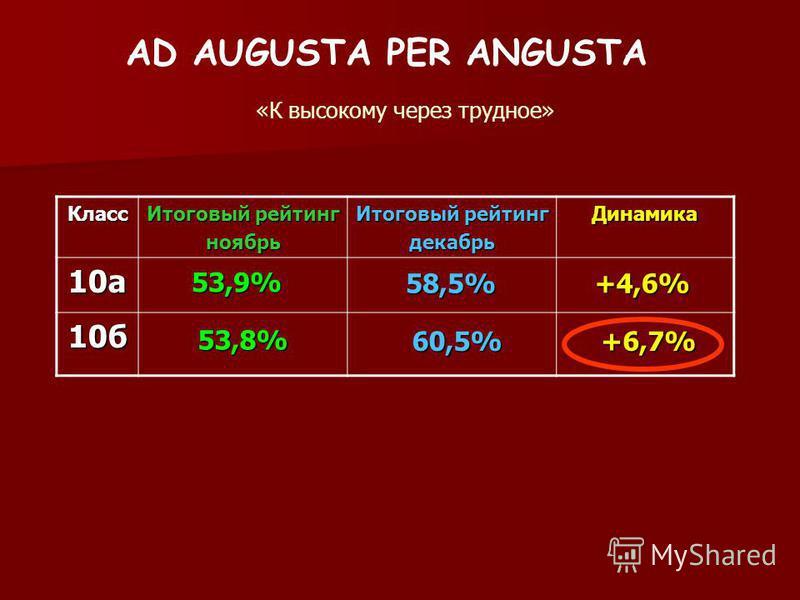 AD AUGUSTA PER ANGUSTA «К высокому через трудное» Класс Итоговый рейтинг ноябрь декабрь Динамика 10 а 10 б 53,9% 53,8% 58,5% 60,5% +4,6% +6,7%