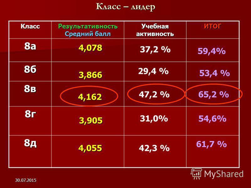 30.07.2015 Класс – лидер Класс Результативность Средний балл Учебная активность ИТОГ 8 а 8 б 8 в 8 г 8 д 3,905 4,078 3,866 4,162 4,162 59,4% 29,4 % 53,4 % 47,2 % 65,2 % 31,0% 54,6% 4,055 4,055 61,7 % 37,2 % 42,3 %
