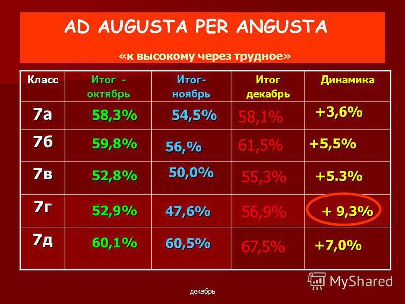 декабрь AD AUGUSTA PER ANGUSTA «к высокому через трудное» Класс Итог - октябрь Итог-ноябрь ИтогдекабрьДинамика 7 а 7 б 7 в 7 г 7 д 59,8% 52,8% 52,9% 60,1% 54,5% 50,0% 47,6% 60,5% +3,6% +5,5% +5.3% + 9,3% +7,0% 58,3% 56,% 58,1% 61,5% 55,3% 56,9% 67,5%
