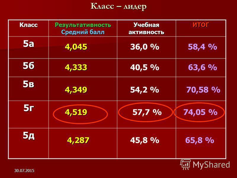 30.07.2015 Класс – лидер Класс Результативность Средний балл Учебная активность ИТОГ 5 а 5 б 5 в 5 г 5 д 4,519 4,045 4,333 4,349 58,4 % 40,5 %63,6 % 54,2 %70,58 % 57,7 %74,05 % 4,287 4,28765,8 % 36,0 % 45,8 %