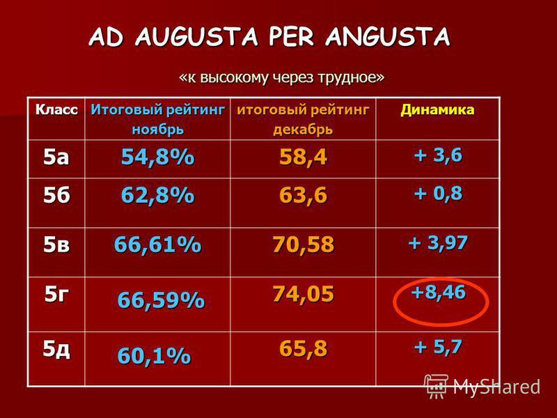 AD AUGUSTA PER ANGUSTA «к высокому через трудное» Класс Итоговый рейтинг ноябрь итоговый рейтинг декабрь Динамика 5 а 54,8%58,4 + 3,6 5 б 62,8%63,6 + 0,8 5 в 66,61%70,58 + 3,97 5 г 74,05+8,46 5 д 65,8 + 5,7 66,59% 60,1%
