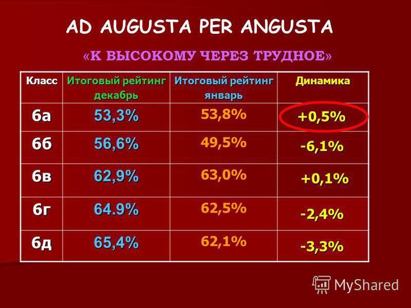 AD AUGUSTA PER ANGUSTA « К ВЫСОКОМУ ЧЕРЕЗ ТРУДНОЕ » Класс Итоговый рейтинг декабрь январь Динамика 6 а 6 а 6 а 6 а 53,3% 53,8% 6 б 6 б 6 б 6 б 56,6% 49,5% 6 в 6 в 6 в 6 в 62,9% 63,0% 6 г 6 г 6 г 6 г 64.9% 62,5% 6 д 6 д 6 д 6 д 65,4% 62,1% +0,5% -6,1%