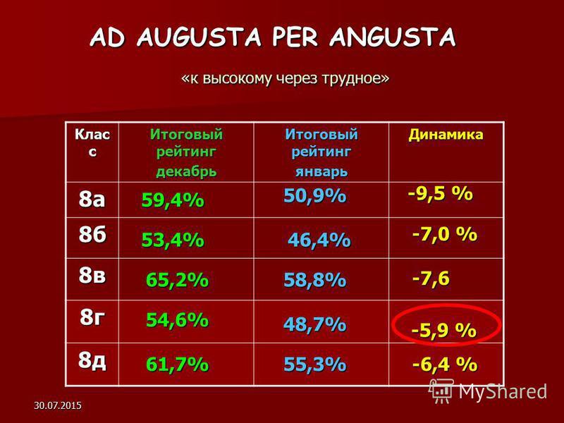 30.07.2015 AD AUGUSTA PER ANGUSTA «к высокому через трудное» Клас с Итоговый рейтинг декабрь январь Динамика 8 а 8 б 8 в 8 г 8 д 59,4% 53,4% 65,2% 54,6% 61,7% 50,9% 46,4% 58,8% 48,7% 55,3% -9,5 % -7,0 % -7,6 -5,9 % -6,4 %