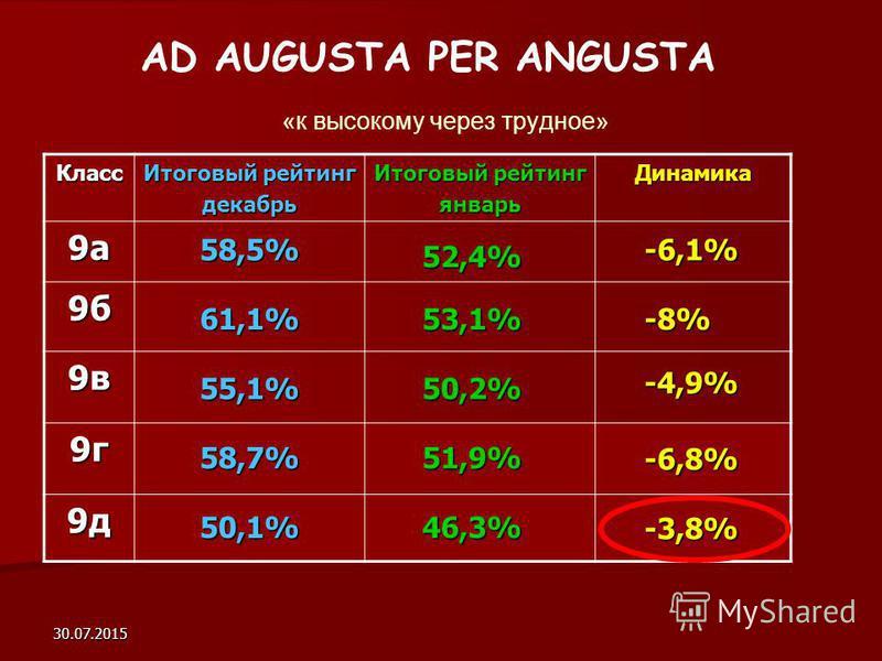 30.07.2015 AD AUGUSTA PER ANGUSTA «к высокому через трудное» Класс Итоговый рейтинг декабрь январь Динамика 9 а 9 б 9 в 9 г 9 д 58,5% 61,1% 55,1% 58,7% 50,1% -8% -6,1% -4,9% -6,8% -3,8% 46,3% 51,9% 50,2% 53,1% 52,4%
