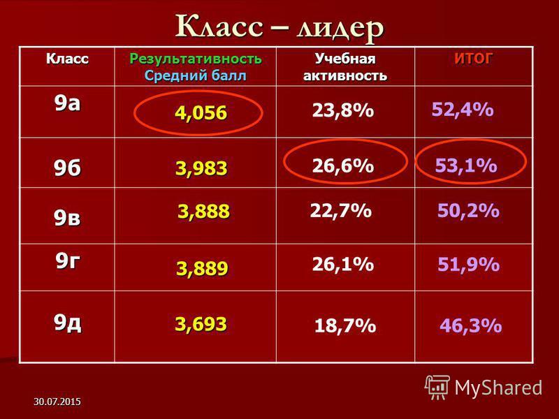 30.07.2015 Класс – лидер Класс Результативность Средний балл Учебная активность ИТОГ 9 а 9 б 9 в 9 г 9 д 3,889 4,056 3,983 3,888 3,888 52,4% 26,6% 53,1% 22,7% 50,2% 26,1% 51,9% 3,693 3,693 46,3% 23,8% 18,7%