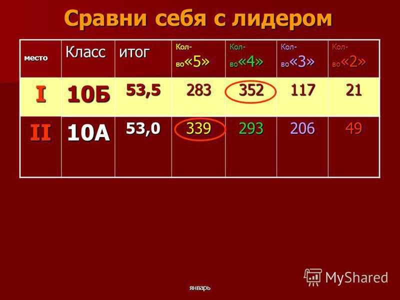 январь Сравни себя с лидером место Класситог Кол- во «5» Кол- во «4» Кол- во «3» Кол- во «2» I10Б53,528335211721 II10А53,033929320649