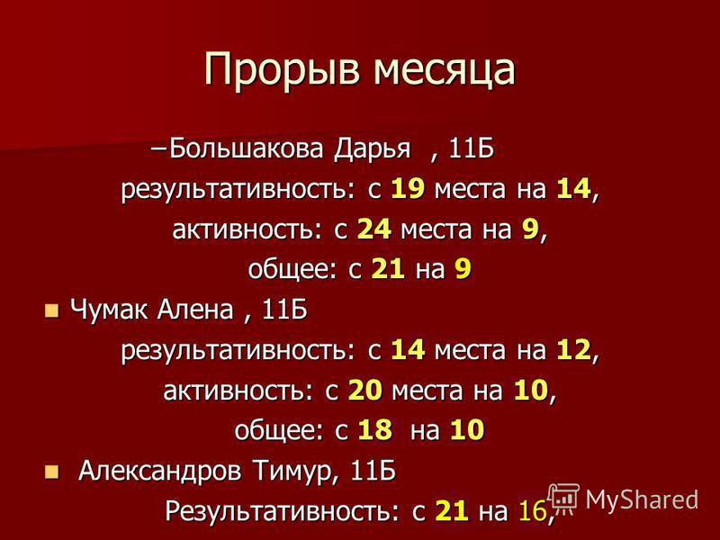 Прорыв месяца –Большакова Дарья, 11Б результативность: с 19 места на 14, активность: с 24 места на 9, общее: с 21 на 9 Чумак Алена, 11Б Чумак Алена, 11Б результативность: с 14 места на 12, активность: с 20 места на 10, общее: с 18 на 10 Александров Т