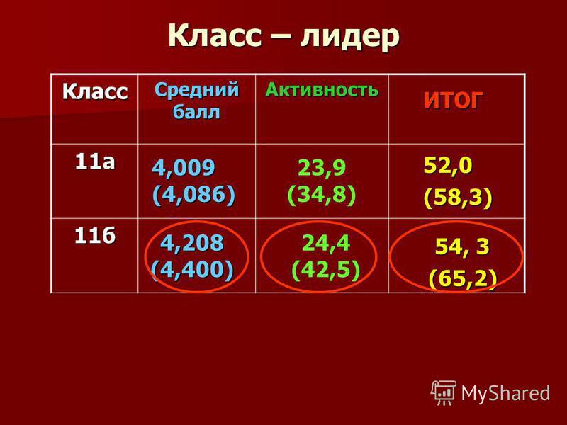 Класс – лидер Класс Средний балл Активность 11 а 11 б 54, 3 (65,2) ИТОГ 4,009(4,086) 4,208(4,400) 52,0(58,3) 23,9 (34,8) 24,4 (42,5)