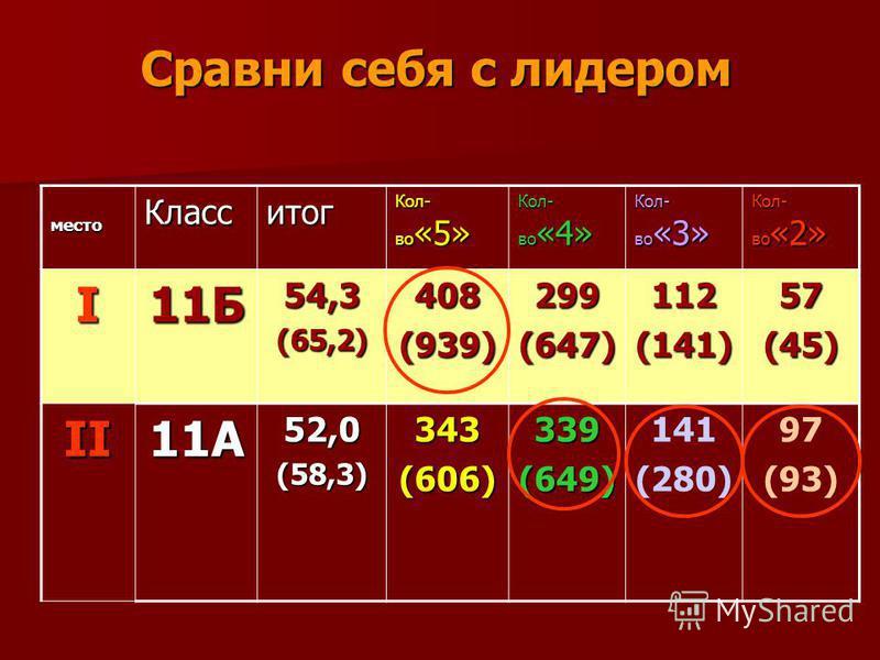 Сравни себя с лидером место Класситог Кол- во «5» Кол- во «4» Кол- во «3» Кол- во «2» I11Б54,3(65,2)408(939)299(647)112(141)57(45) II11А52,0(58,3)343(606)339(649) 141 (280) 97 (93)