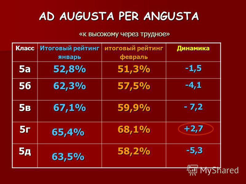 AD AUGUSTA PER ANGUSTA «к высокому через трудное» Класс Итоговый рейтинг январь итоговый рейтинг февраль Динамика 5 а 52,8%51,3%-1,5 5 б 62,3%57,5%-4,1 5 в 67,1%59,9% - 7,2 5 г 68,1%+2,7 5 д 58,2% -5,3 -5,3 65,4% 63,5%