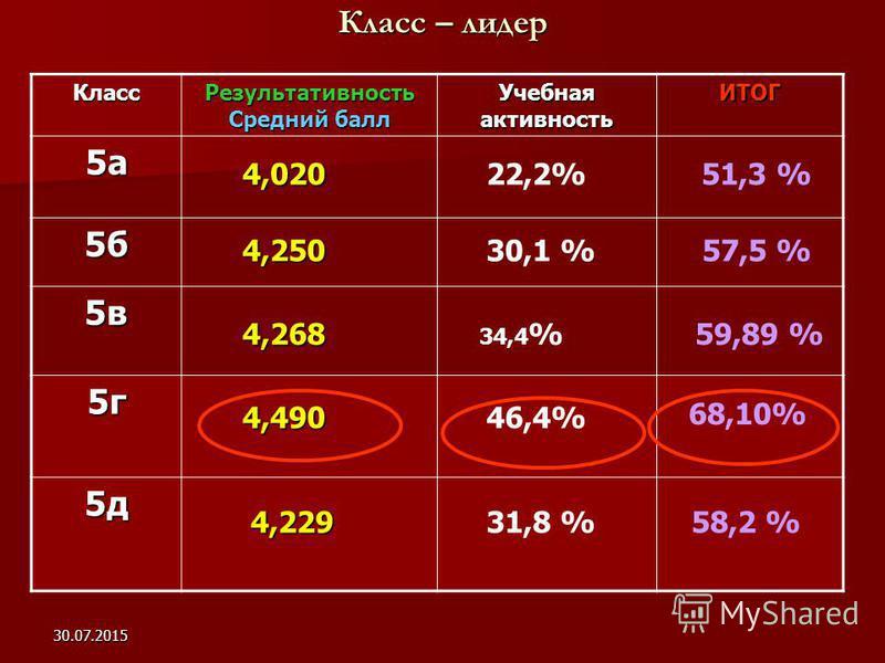 30.07.2015 Класс – лидер Класс Результативность Средний балл Учебная активность ИТОГ 5 а 5 б 5 в 5 г 5 д 4,490 4,020 4,250 4,268 51,3 % 30,1 %57,5 % 34,4 %59,89 % 46,4% 68,10% 4,229 4,22958,2 % 22,2% 31,8 %