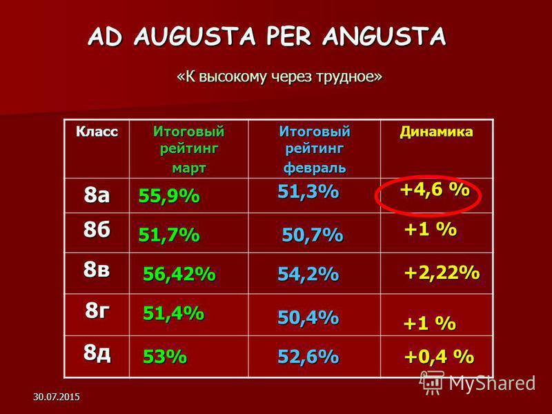 30.07.2015 AD AUGUSTA PER ANGUSTA «К высокому через трудное» Класс Итоговый рейтинг март февраль Динамика 8 а 8 б 8 в 8 г 8 д 55,9% 51,7% 56,42% 51,4% 53% 51,3% 50,7% 54,2% 50,4% 52,6% +4,6 % +1 % +2,22% +0,4 %