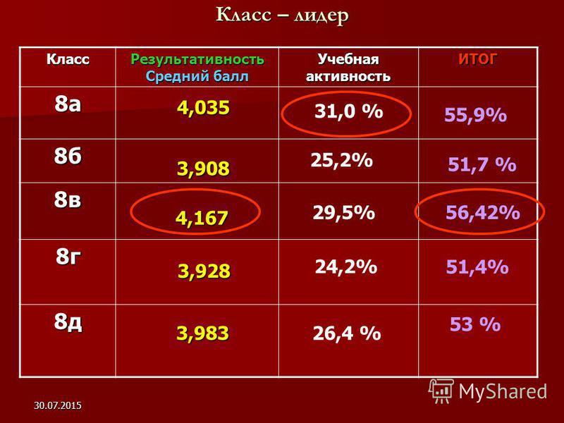 30.07.2015 Класс – лидер Класс Результативность Средний балл Учебная активность ИТОГ 8 а 8 б 8 в 8 г 8 д 3,928 4,035 3,908 4,167 4,167 55,9% 25,2% 51,7 % 29,5% 56,42% 24,2% 51,4% 3,983 3,983 53 % 31,0 % 26,4 %