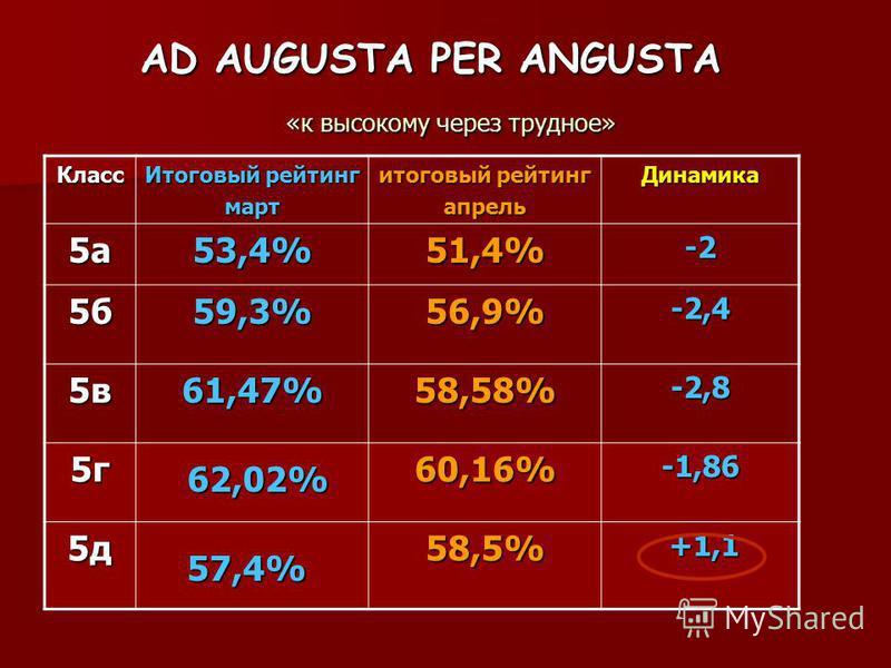 AD AUGUSTA PER ANGUSTA «к высокому через трудное» Класс Итоговый рейтинг март итоговый рейтинг апрель Динамика 5 а 53,4%51,4%-2 5 б 59,3%56,9%-2,4 5 в 61,47%58,58%-2,8 5 г 60,16%-1,86 5 д 58,5% +1,1 +1,1 62,02% 57,4%