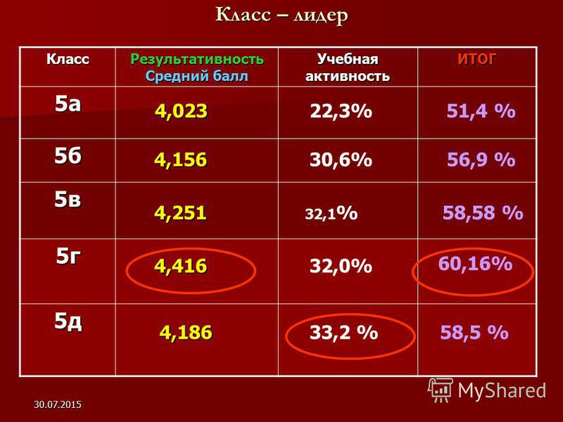 30.07.2015 Класс – лидер Класс Результативность Средний балл Учебная активность ИТОГ 5 а 5 б 5 в 5 г 5 д 4,416 4,023 4,156 4,251 51,4 % 30,6%56,9 % 32,1 %58,58 % 32,0% 60,16% 4,186 4,18658,5 % 22,3% 33,2 %