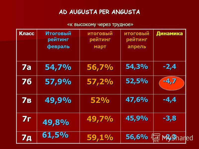 AD AUGUSTA PER ANGUSTA «к высокому через трудное» Класс Итоговый рейтинг февраль итоговый рейтинг март апрель Динамика 7а54,7%56,7%54,3%-2,4 7б57,9%57,2%52,5%-4,7 7в49,9%52%47,6%-4,4 7г49,7%45,9%-3,8 7д59,1%56,6%-2,3 49,8% 61,5%