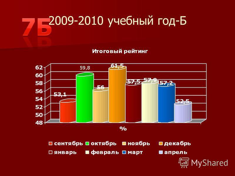2009-2010 учебный год-Б
