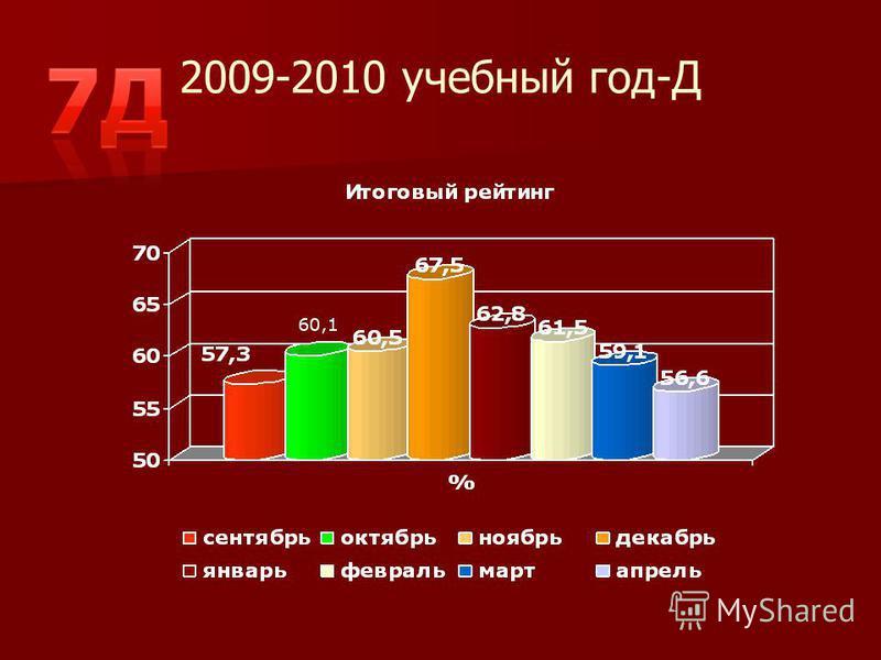 2009-2010 учебный год-Д