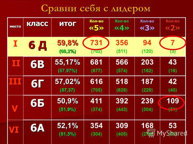Сравни себя с лидером место класс итог Кол-во «5» Кол-во «4» Кол-во «3» Кол-во «2» 6 Д 59,8%(60,2%) 731 (702) 356 (511) 94 (120) 7 (3) 6В55,17% (57,97%) 681 (677) 566 (574) 203 (162) 43 (16) 6Г57,02%(57,37) 616 (705) 518 (628) 187 (229) 42 (40) 6Б50,