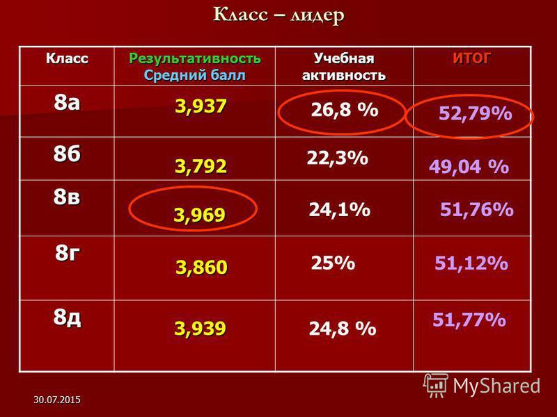 30.07.2015 Класс – лидер Класс Результативность Средний балл Учебная активность ИТОГ 8 а 8 б 8 в 8 г 8 д 3,860 3,937 3,792 3,969 3,969 52,79% 22,3% 49,04 % 24,1% 51,76% 25% 51,12% 3,939 3,939 51,77% 26,8 % 24,8 %