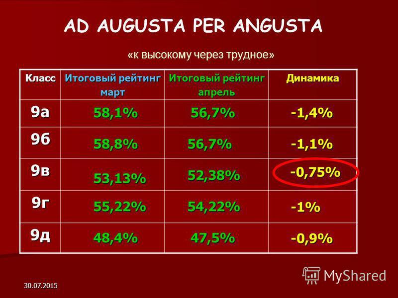 30.07.2015 AD AUGUSTA PER ANGUSTA «к высокому через трудное» Класс Итоговый рейтинг март апрель Динамика 9 а 9 б 9 в 9 г 9 д -1,1% -1,4% -0,75% -1% -0,9% 48,4% 55,22% 53,13% 58,8% 58,1%56,7% 56,7% 52,38% 54,22% 47,5%