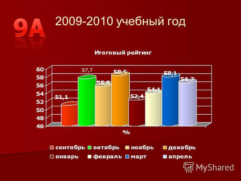 2009-2010 учебный год