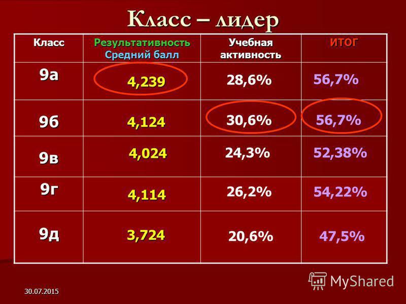 30.07.2015 Класс – лидер Класс Результативность Средний балл Учебная активность ИТОГ 9 а 9 б 9 в 9 г 9 д 4,114 4,239 4,124 4,024 4,024 56,7% 30,6% 56,7% 24,3% 52,38% 26,2% 54,22% 3,724 3,724 47,5% 28,6% 20,6%