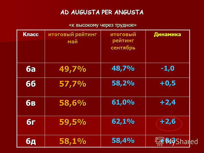 Класс итоговый рейтинг май сентябрь Динамика 6 а 49,7%48,7%-1,0 6 б 57,7%58,2%+0,5 6 в 58,6%61,0%+2,4 6 г 59,5%62,1%+2,6 6 д 58,1%58,4%+0,3 AD AUGUSTA PER ANGUSTA «к высокому через трудное»