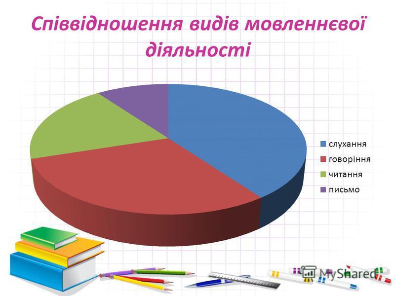 Співвідношення видів мовленнєвої діяльності