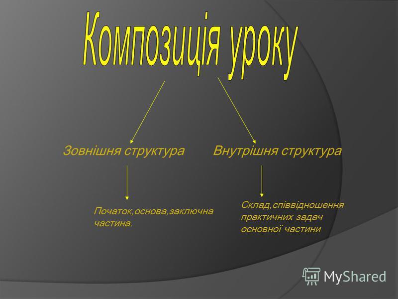 Зовнішня структураВнутрішня структура Початок,основа,заключна частина. Склад,співвідношення практичних задач основної частини