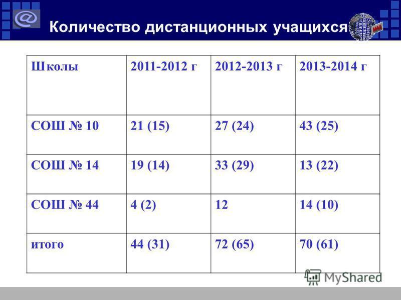 Количество дистанционных учащихся Школы 2011-2012 г 2012-2013 г 2013-2014 г СОШ 1021 (15)27 (24)43 (25) СОШ 1419 (14)33 (29)13 (22) СОШ 444 (2)1214 (10) итого 44 (31)72 (65)70 (61)