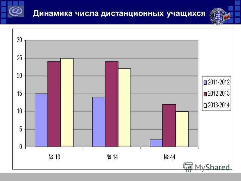 Динамика числа дистанционных учащихся