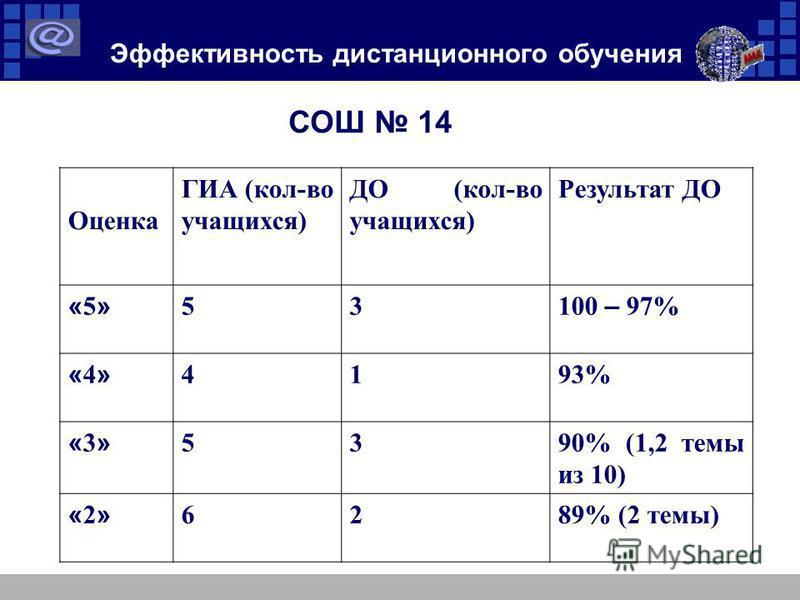 Эффективность дистанционного обучения СОШ 14 Оценка ГИА (кол-во учащихся) ДО (кол-во учащихся) Результат ДО «5»«5» 53 100 – 97% «4»«4» 4193% «3»«3» 5390% (1,2 темы из 10) «2»«2» 6289% (2 темы)