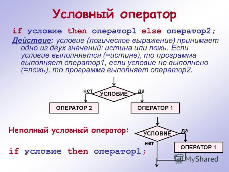 Условный оператор if условие then оператор 1 else оператор 2; Действие: условие (логическое выражение) принимает одно из двух значений: истина или ложь. Если условие выполняется (=истине), то программа выполняет оператор 1, если условие не выполнено