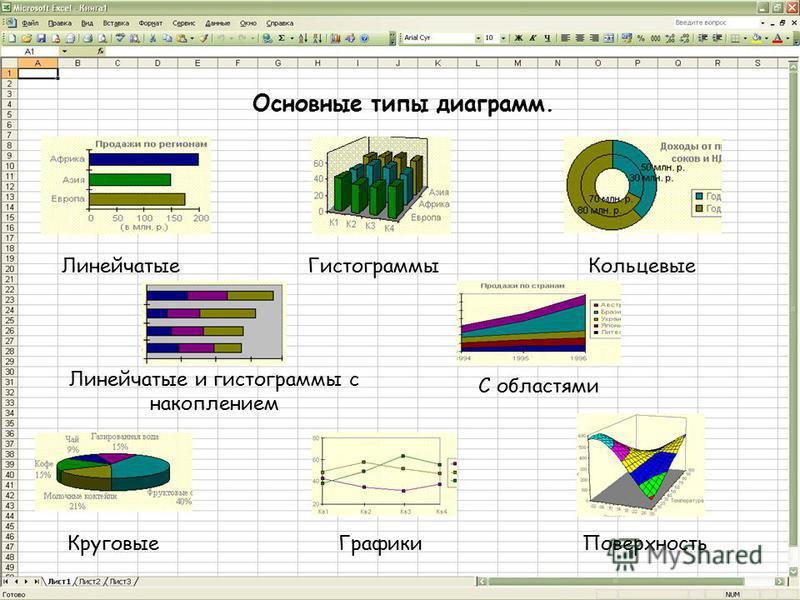 Основные типы диаграмм. Линейчатые ГистограммыКольцевые Круговые Графики Линейчатые и гистограммы с накоплением С областями Поверхность