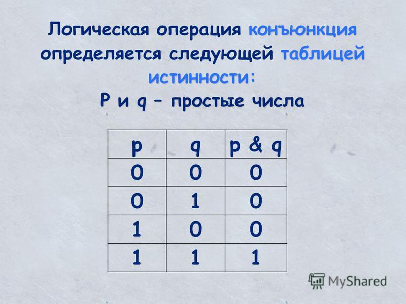 конъюнкция таблицей истинности: Логическая операция конъюнкция определяется следующей таблицей истинности: P и q – простые числа pqр & q 000 010 100 111