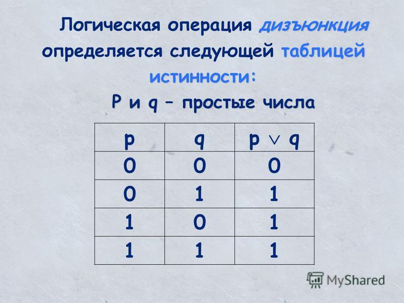 дизъюнкция таблицей истинности: Логическая операция дизъюнкция определяется следующей таблицей истинности: P и q – простые числа pqp q 000 011 101 111