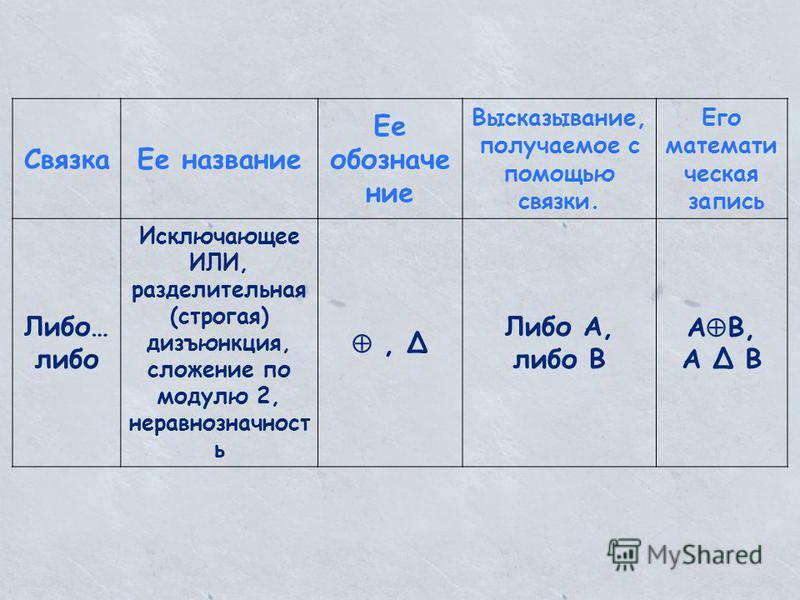 Связка Ее название Ее обозначение Высказывание, получаемое с помощью связки. Его математическая запись Либо… либо Исключающее ИЛИ, разделительная (строгая) дизъюнкция, сложение по модулю 2, не равнозначность, Δ Либо А, либо В А В, А Δ В