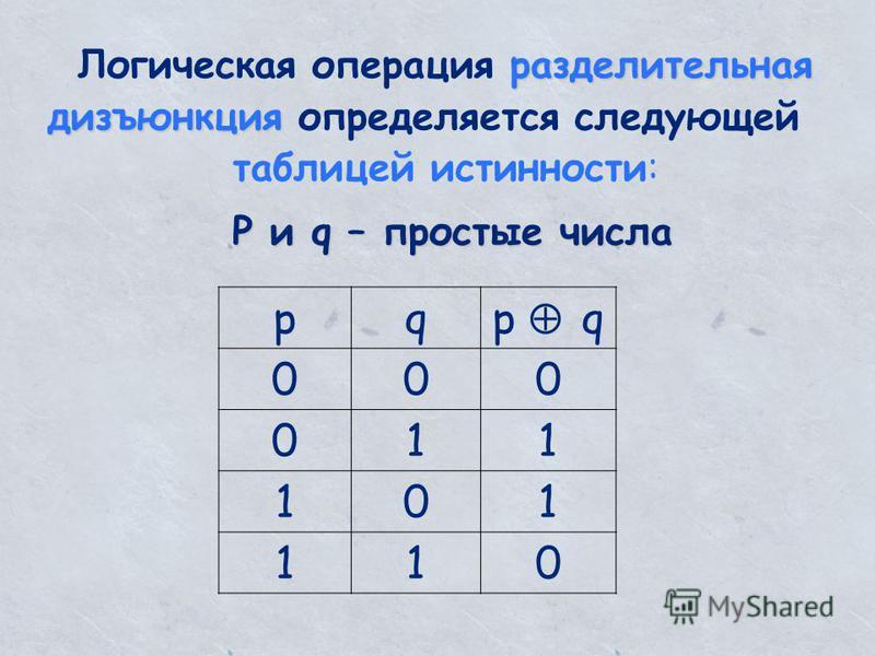 разделительная дизъюнкция Логическая операция разделительная дизъюнкция определяется следующей таблицей истинности: pqp q 000 011 101 110 P и q – простые числа