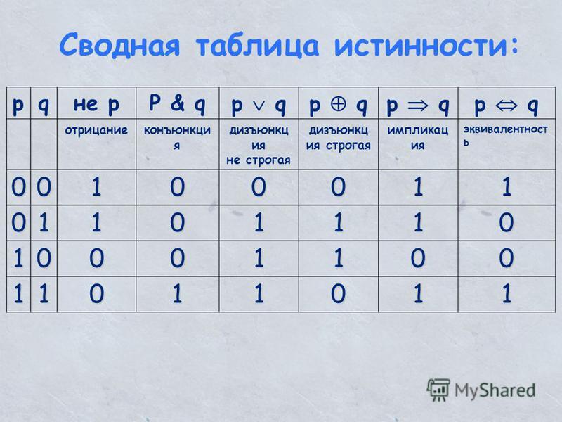 Сводная таблица истинности: pqне pP & qP & qp q отрицание конъюнкция дизъюнкция не строгая дизъюнкция строгая импликация эквивалентность 00100011 01101110 10001100 11011011
