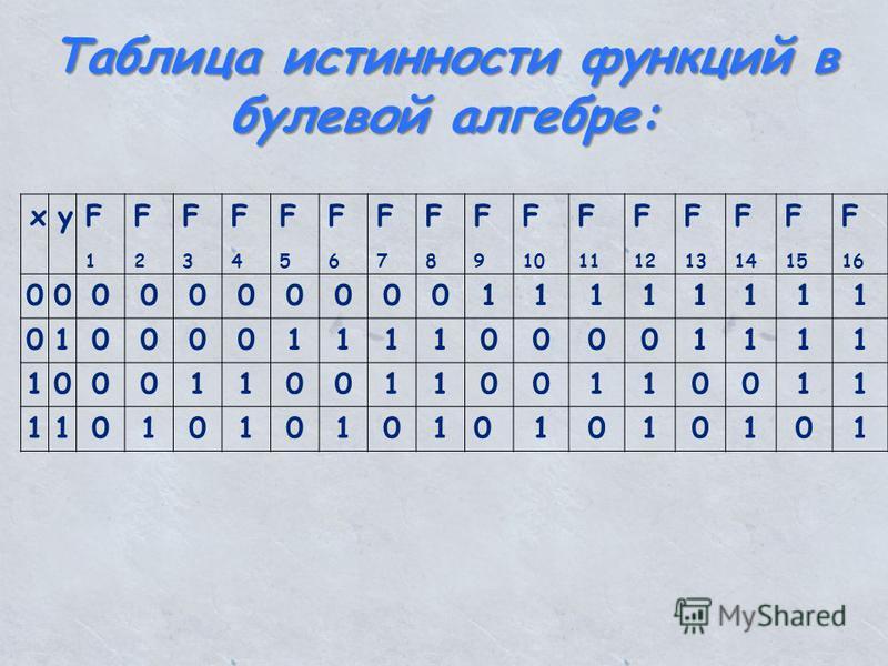 xyF1F1 F2F2 F3F3 F4F4 F5F5 F6F6 F7F7 F8F8 F9F9 F 10 F 11 F 12 F 13 F 14 F 15 F 16 000000000011111111 010000111100001111 100011001100110011 110101010101010101 Таблица истинности функций в булевой алгебре: