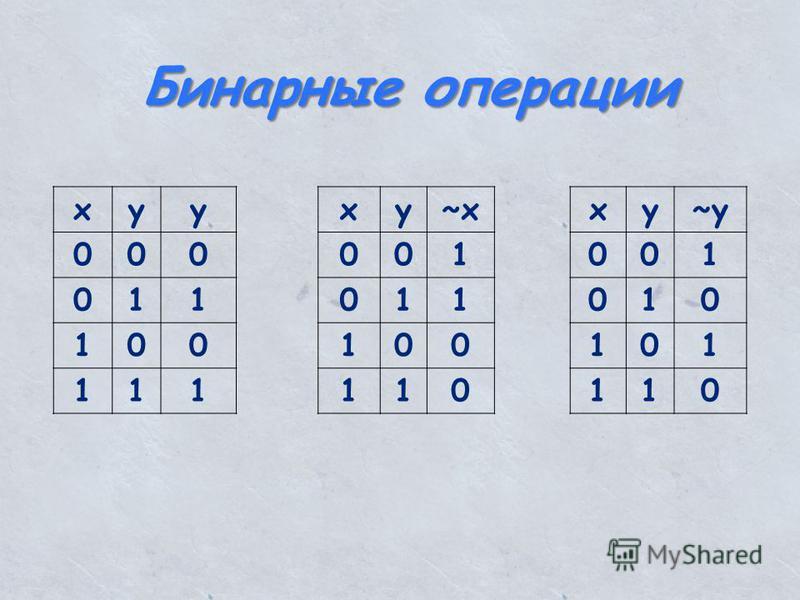 xyy 000 011 100 111 xy~x 001 011 100 110 xy~y 001 010 101 110 Бинарные операции